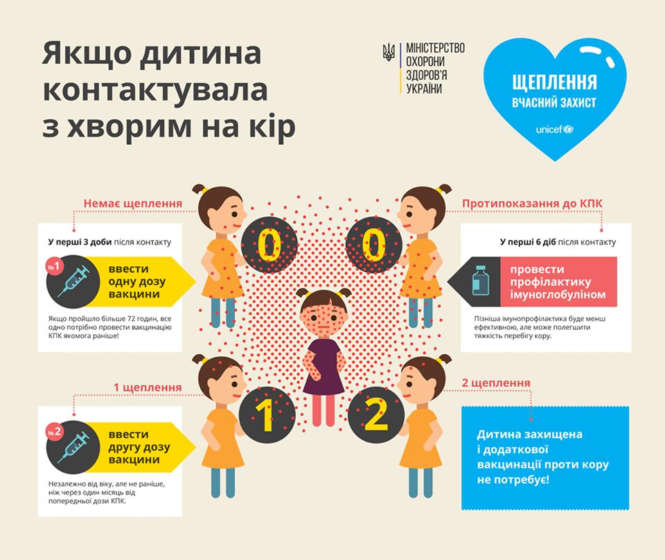 Україна придбала мільйон бельгійських вакцин від кору— Супрун