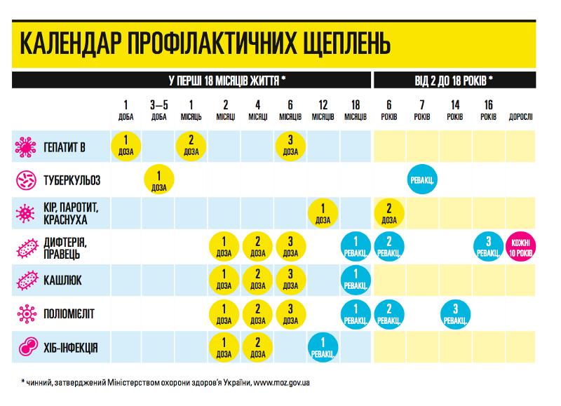 Ситуація із захворюваністю на кір вУкраїні: головне збрифінгу МОЗ